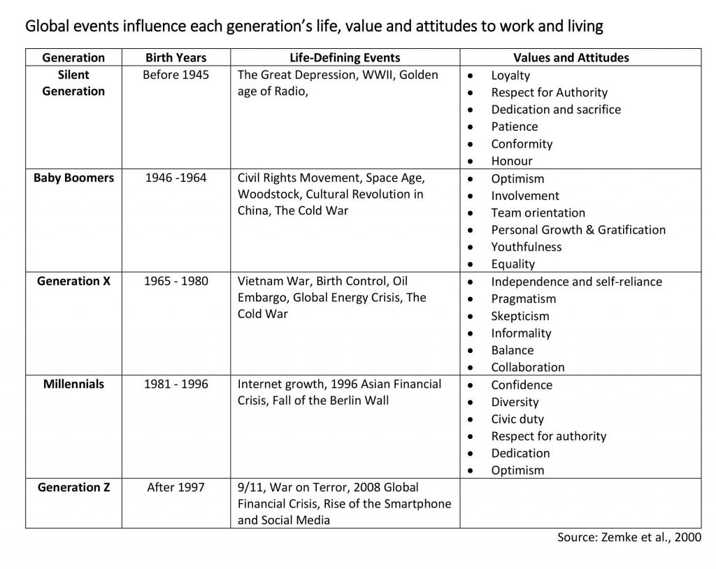 WTF_Part-2_Generation-Milestones-Events-Table